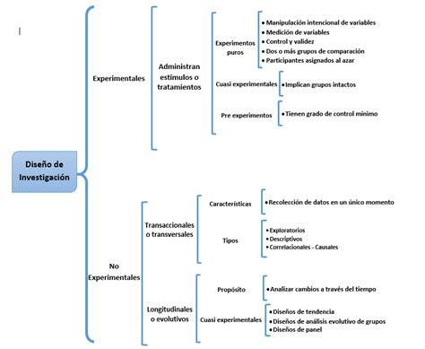 tipos de investigacin cuadro sinptico actividad 3 dise 241