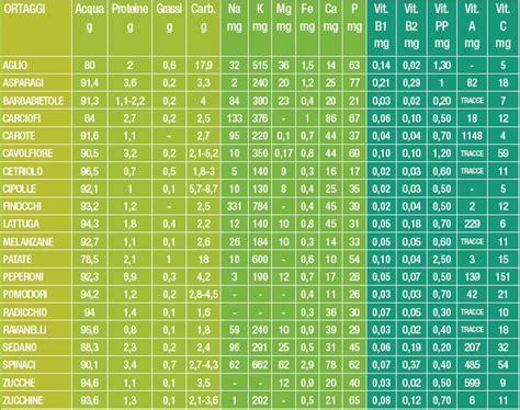 valori nutrizionali  verdure ed ortaggi