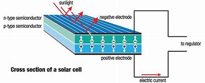 Solar Panels Animation Why Photovoltaic Cells Effect