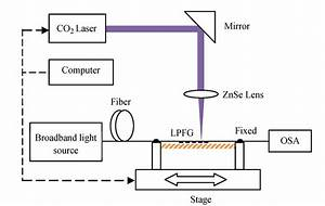 Schematic Diagram Of The Co2 Laser Lpfg Fabrication System