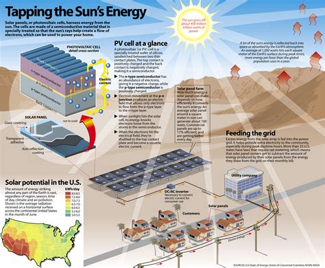Benefits Of Solar Energy Systems For Your Home. Exhaustion Infographic Signs Of Stroke. Insulin Resistance Signs. Heat Cramp Signs Of Stroke. Candy Bar Signs. Popular Movie Signs Of Stroke. Gasoline Signs. Dementia Friendly Signs Of Stroke. Charcot Disease Signs