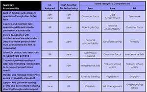 talent mapping matrix images With talent mapping template
