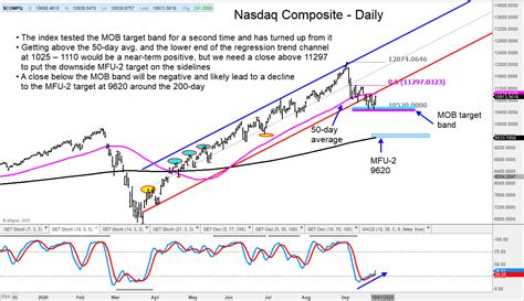 The index is heavily concentrated with technology companies but also includes companies from other sectors. Nasdaq Composite Rally Or Further Correction? Watch These ...