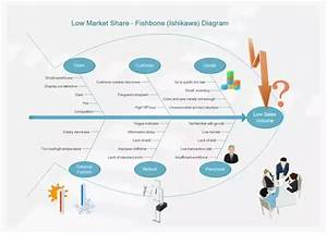 How To Make A Fish-bone Diagram Online Quickly