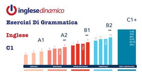 test inglese c1 esercizi di grammatica inglese c1 inglese dinamico