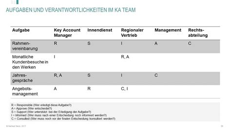 key account management werkzeuge key account plan