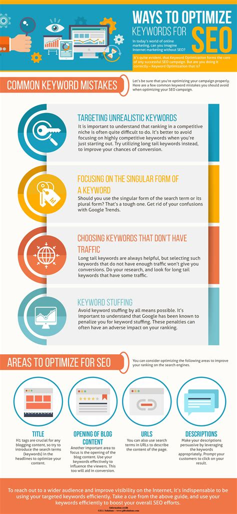 Micro licensing (single song licensing). Weekly Infographic: Keyword Optimization for SEO - A Comprehensive Guide! - PageTraffic Buzz ...
