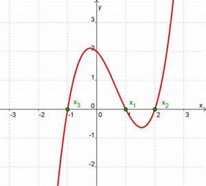 Nullstelle Berechnen Quadratische Funktion : nullstellen ganzrationaler funktionen mathetraining f r die fachoberschule ~ Themetempest.com Abrechnung