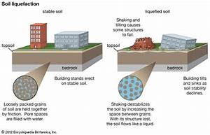 soil liquefaction | geology | Britannica.com