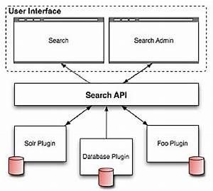Block Diagram Of Search Api Architecture
