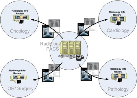 access  radiology information ihe wiki