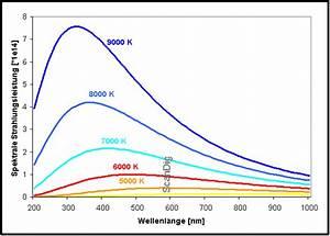 Wellenlängen Berechnen : farbtemperatur vollautomatischer halbautomatischer ~ Themetempest.com Abrechnung
