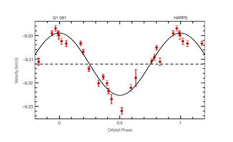 File:Gl581 radial velocity curve.jpg - Wikimedia Commons