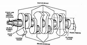 Journal Bearing Diagram : what is the difference between the main bearing and ~ A.2002-acura-tl-radio.info Haus und Dekorationen