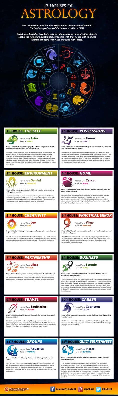 horoscopes  definitive guide
