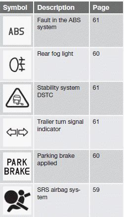 symbols   main instrument panel overview