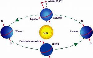 The Earth and the Solar System - Year 8 Science