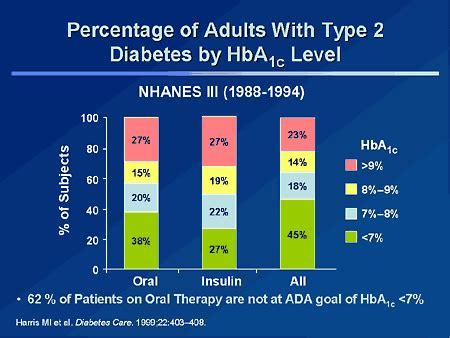 a1c levels range chart a1c and glucose chart diabetes inc