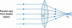 Ray Diagram Of Converging Lens