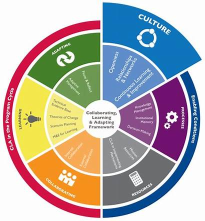 Culture Framework Creating Cla Maintaining Learning Lab