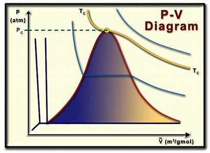 Diagram Water Critical Point Phase Pressure Isotherms
