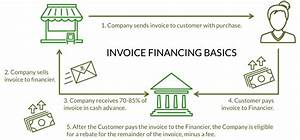 Why your company should consider invoice financing for Invoice financing companies