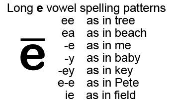 ways  spelling  long vowel sounds writing