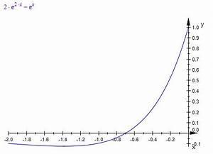 Zahl Pi Berechnen : e funktion e funktion die nullstellen von f x 2e 2x e x berechnen mathelounge ~ Themetempest.com Abrechnung
