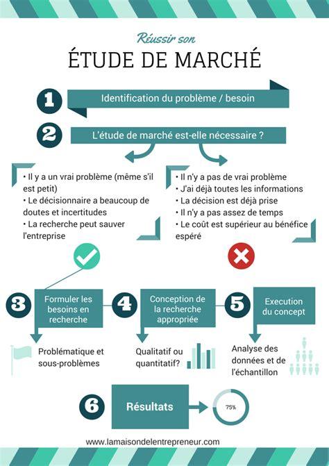 infographie reussir etude de marche travail business management and