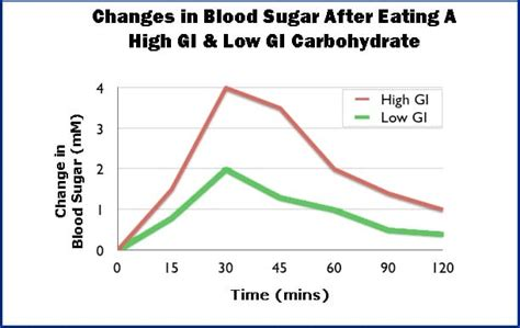 foods raise insulin    days  fitness