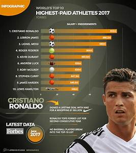 INFOGRAPHIC - Forbes Highest Paid Athletes in 2017 ...