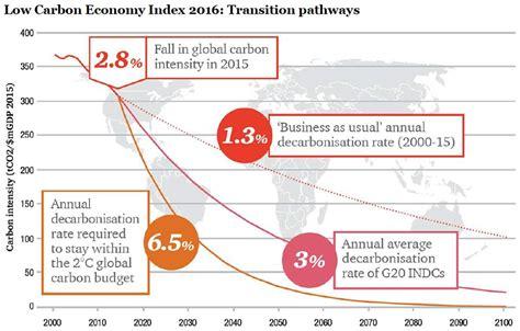 global carbon intensity falls   falls short