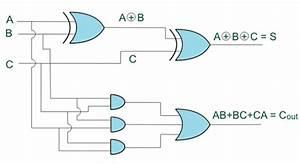 Binary Adder Half And Full Adder