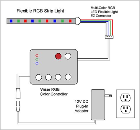 Smd Led Strip Rgb Controller Remote Lampa Tronics
