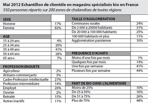destockage noz industrie alimentaire machine enquete alimentaire questionnaire