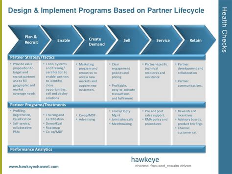 Keys To Building A Winning Partner Enablement Strategy