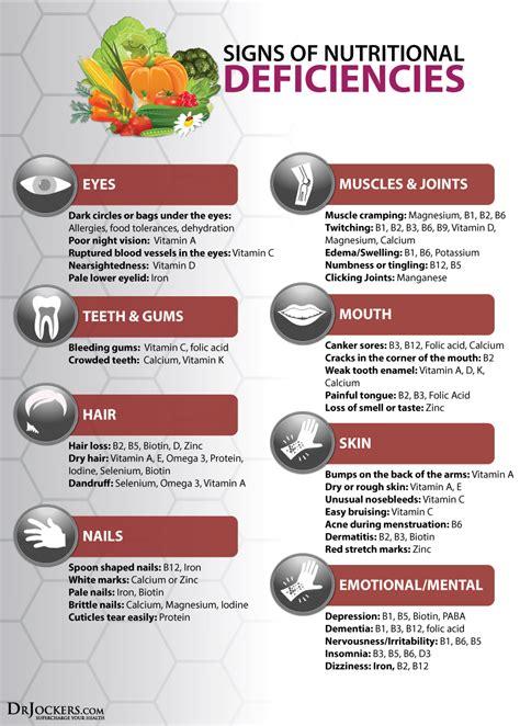 body signs  nutritional deficiencies