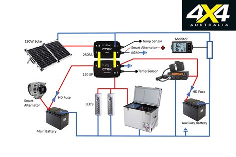 ctek dual battery wiring diagram ctek 140a dual battery management system 4x4 product test