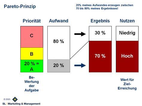 Effizienz & Effektivität durch das Pareto-Prinzip steigern