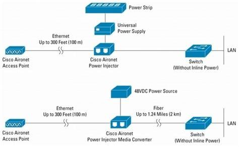 Cisco Stencils Switch Layer Networking Spiceworks