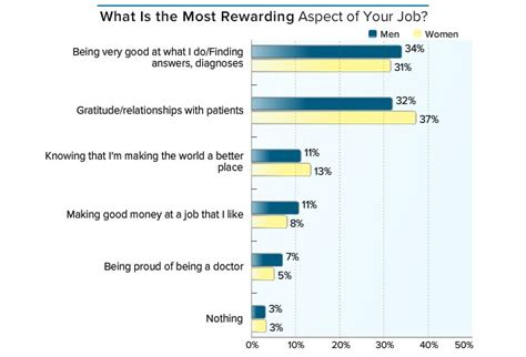 The Most Rewarding by What Is The Most Rewarding Aspect Of Being A Doctor What