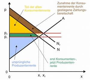 Angebotsfunktion Berechnen : produzentenrente ~ Themetempest.com Abrechnung