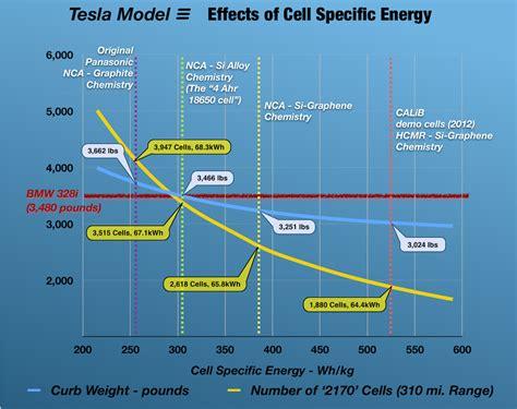 Download Energy To Echarge Tesla 3 Pics