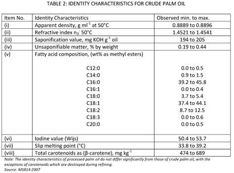 malaysian palm oil board  palm oil