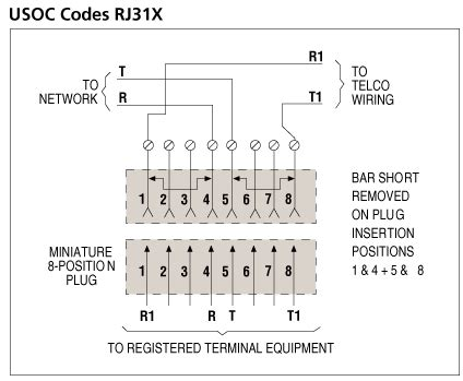what is the application for rj31x with shorting bar icc