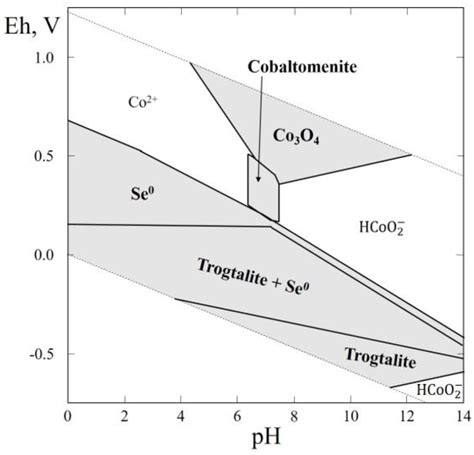 Ph Orp Diagram by Minerals Free Text The Thermodynamics Of Selenium
