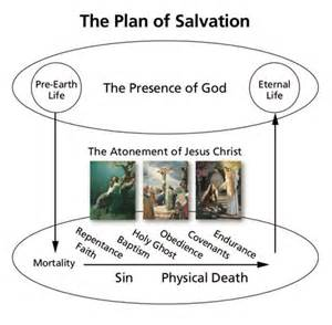 Gods Plan of Salvation Diagram