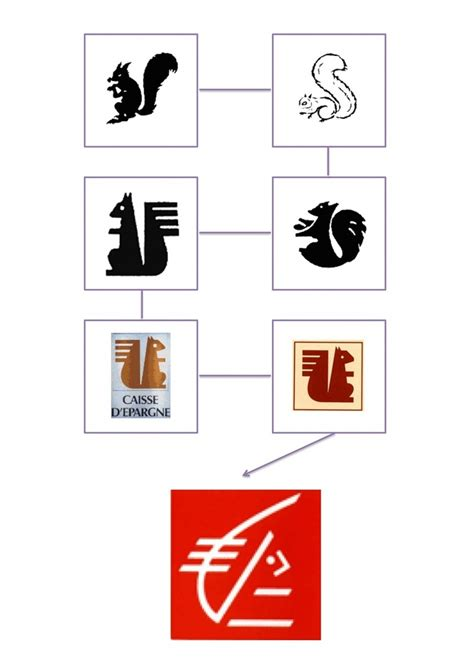 caisse epargne siege social 17 best images about evolution logos on canon