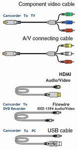 How To Hookup Camcorder To Tv  Vcr  Dvd Recorder  Computer