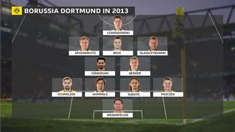 Borussia Dortmund Full Squad